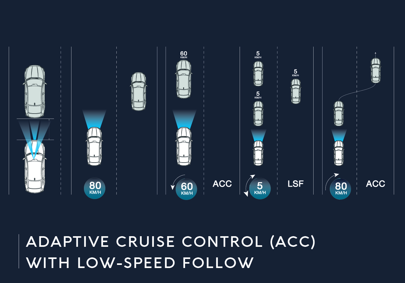 Adaptive Cruise Control (ACC) with Low-Speed Follow